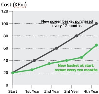Cost comparison - new baskets vs recoating