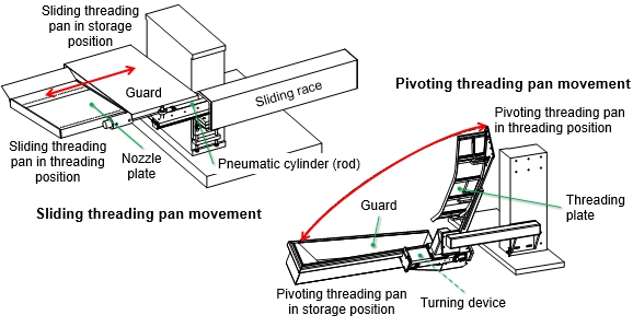 Movement of the non-fixed threading pans