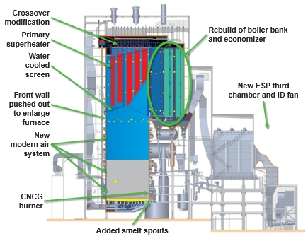 Expansion of chemical recovery capacity At Södra Cell Värö mill