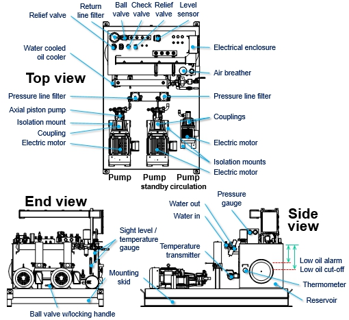 Hydraulic power unit troubleshooting - symptoms, causes and fixes | Hydraulic Power Pack Wiring Diagram |  | Valmet