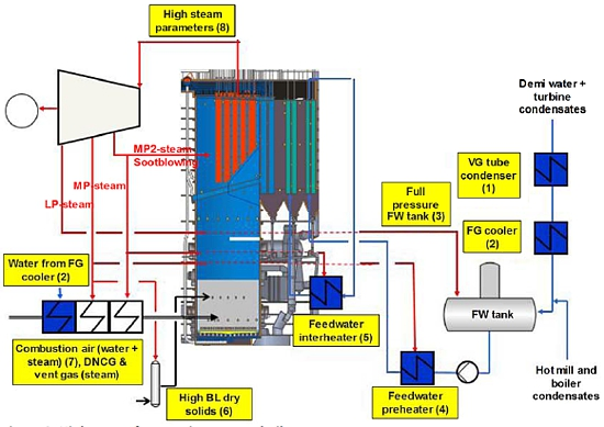 High power generation from recovery boilers - What are the limits?