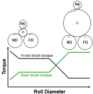 Ricks tips winding principles part 3 figure 6 front and rear drum torque change as roll diameter increases sciox Choice Image