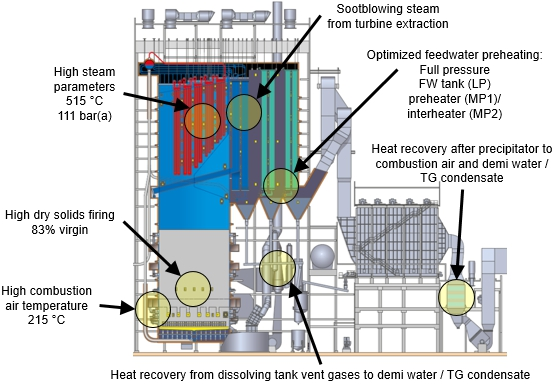 High Power features in new recovery boiler in Äänekoski