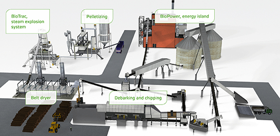 A complete production plant, from biomass infeed to black pellets out.