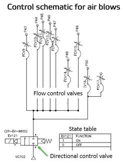 Field Report - How to read fluids circuit diagrams, Part 3 ... on air vacuum valve schematic, one way valve schematic, air operated check valve, air flow control valves push, air release valve schematic, air flow damper control system, air valves types, hydraulic proportional valve schematic, hydraulic flow limiter schematic, air pressure relief valve schematic, air flow control valves mack, air valves 111817 sn13060667120270, air flow check valve, 4-way valve schematic, air bag valves, air foot valve schematic,