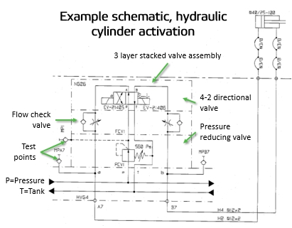 field report how to read fluids circuit diagrams, part 2 hydraulics hydraulic schematic drawing software free hydraulic cylinder control drawing hydraulic cylinder activation schematic