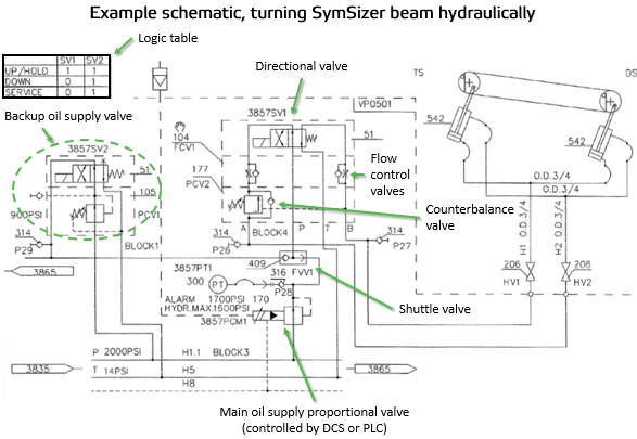 Reading fluids circuit diagrams - hydraulic circuit examples | Hydraulic Schematic |  | Valmet