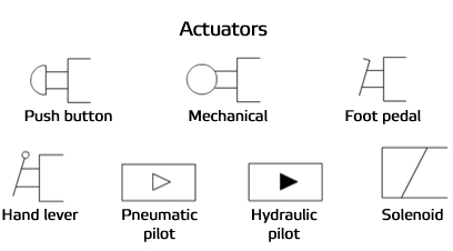Field report how to read fluids circuit diagrams part 1 symbols common groups of fluids circuit elements sciox Image collections