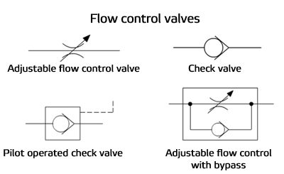 Reading fluids circuit diagrams - hydraulic & pneumatic symbolsValmet
