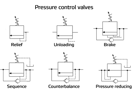 common groups of fluids circuit elements  miscellaneous fluids drawing  elements  flow control valves