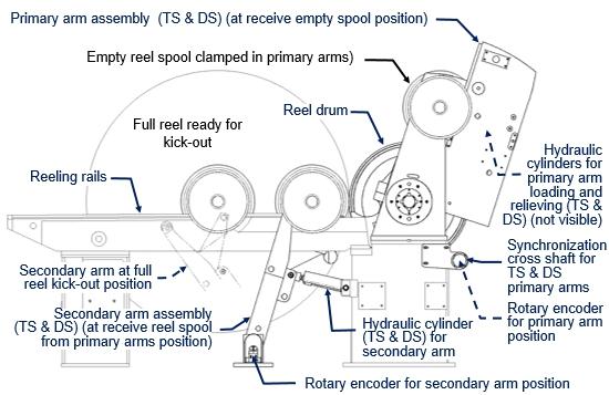 Field Report - Reel primary arm nip relief