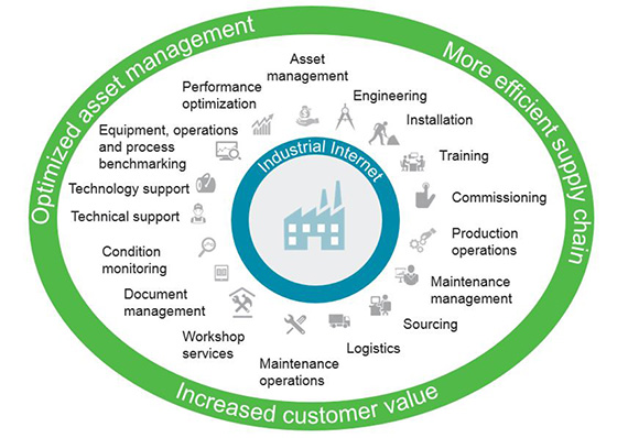 Industrial Internet benefits for customers