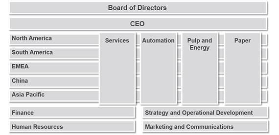 Valmet management structure