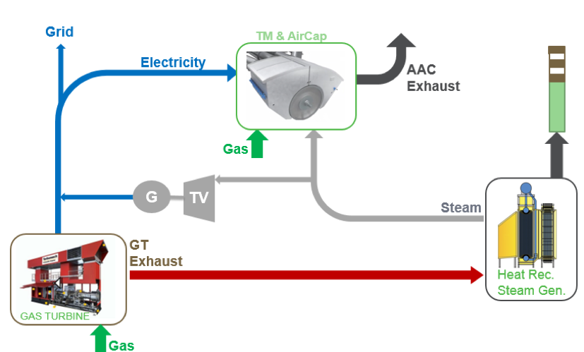 Conventional cogeneration system