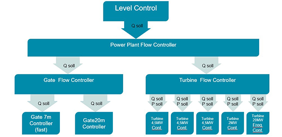 Plant controls for hydro power plants