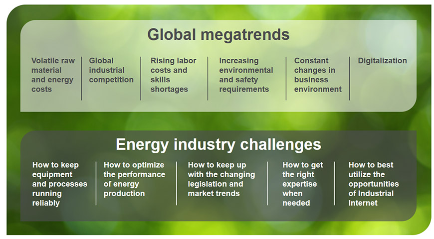 Global megatrends and energy industry challenges