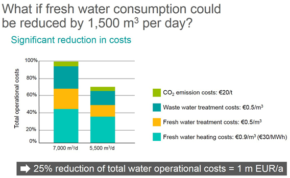 What if fresh water consumption could be reduced by 1,500 m3 per day?