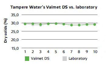 Tampere Water's Valmet Dry Solids Measurement vs. laboratory