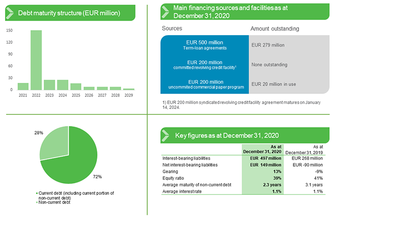 Debt and financing Q4 2020.png