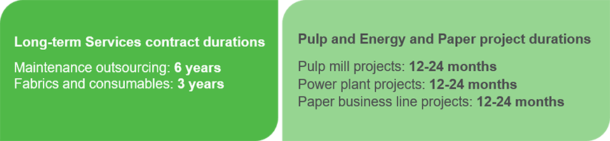 Typical Contract And Project Durations