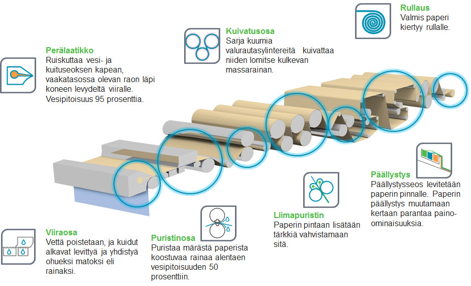 Paperin valmistus vaiheet
