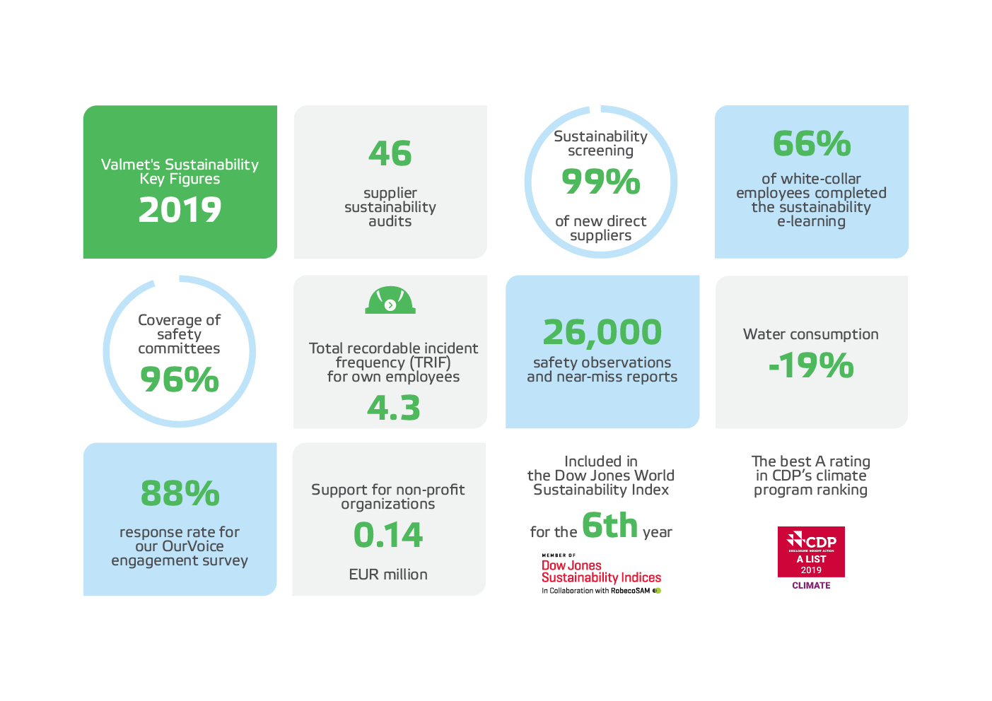 Valmet Sustainability key figures 2018