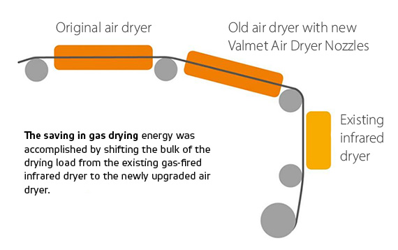 The saving in gas drying