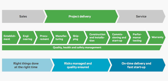 Valmet's Project Execution Model - Valmet's project execution model includes nine gates and related milestones to ensure successful project delivery.