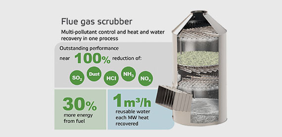 Flue gas scrubber: Multi-pollutant control and heat and water recovery in one process