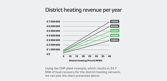 Using the CHP plant example, which results in 24.7 MW of heat recovery for the district heating network, we can plot the chart presented above.