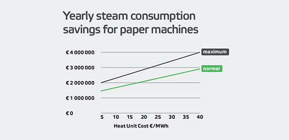 Yearly steam consumption savings for paper machines