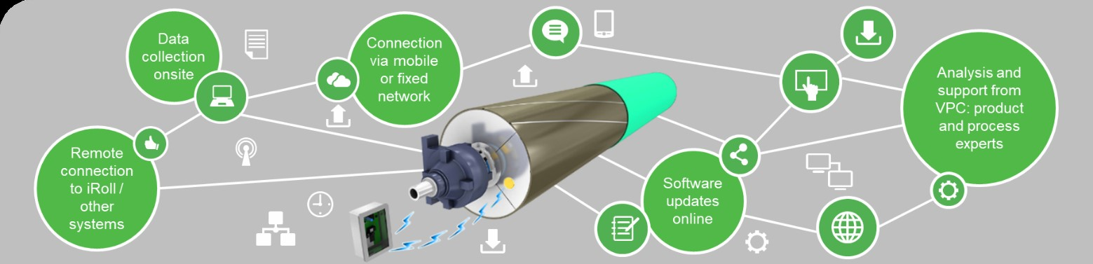 Valmet's remote roll support and data analysis