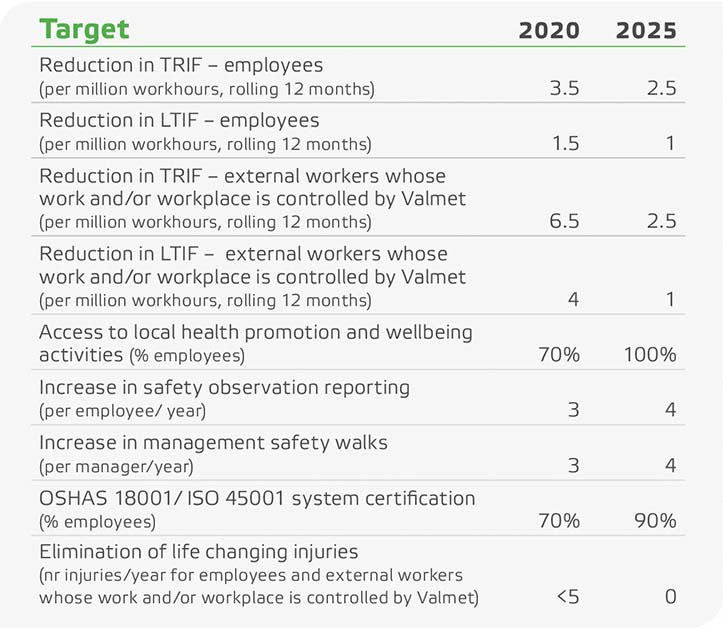 Valmet sets targets for health and safety 2025