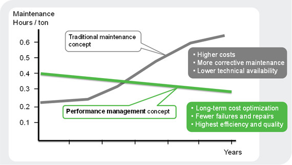 Valmet's Performance Management concept