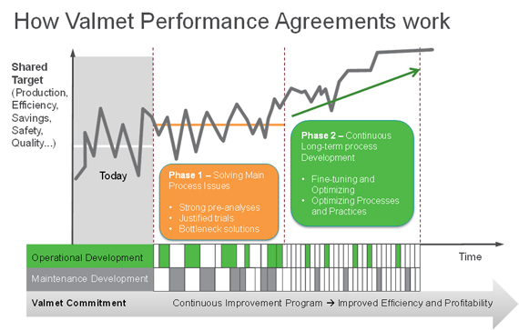 How Valmet Performance Agreements Work