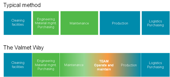 Valmet's Performance Management