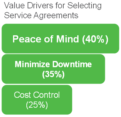 Value drivers for selecting service agreements