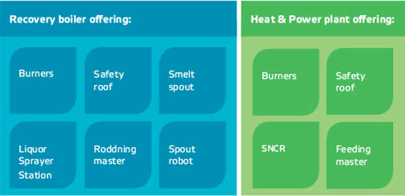 Boiler Enhancement & Safety Technology products