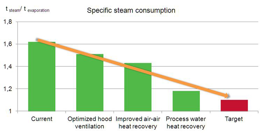 Specific steam consumption