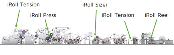 iRoll technology
