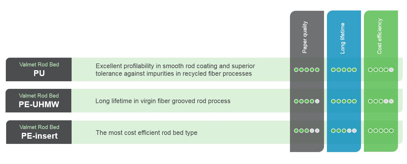 Valmet Rod Bed comparison