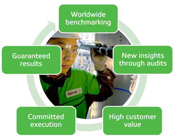 Higher Mill Productivity Through Performance Agreement Valmet