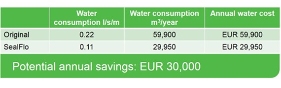 Roll upgrade savings from Valmet