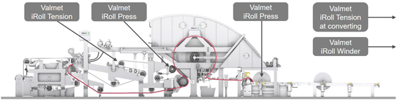 iRoll intelligent roll solutions for tissue