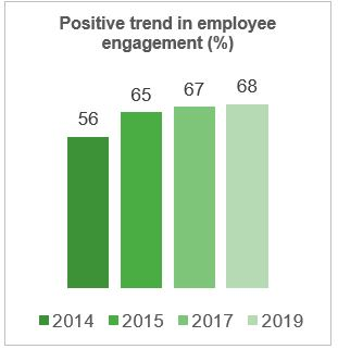 Valmet trend in employee engagement