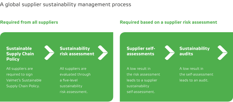 global_supplier_sustainability_management_process.png